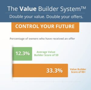 Value Builder Stats